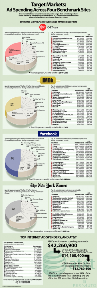 Graphic: Ad Spending Across Four Benchmark Sites