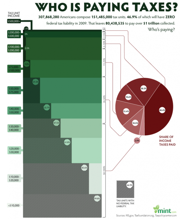 Who is Paying Taxes? | 47% of households don't - Full Chart/InfoGraphic