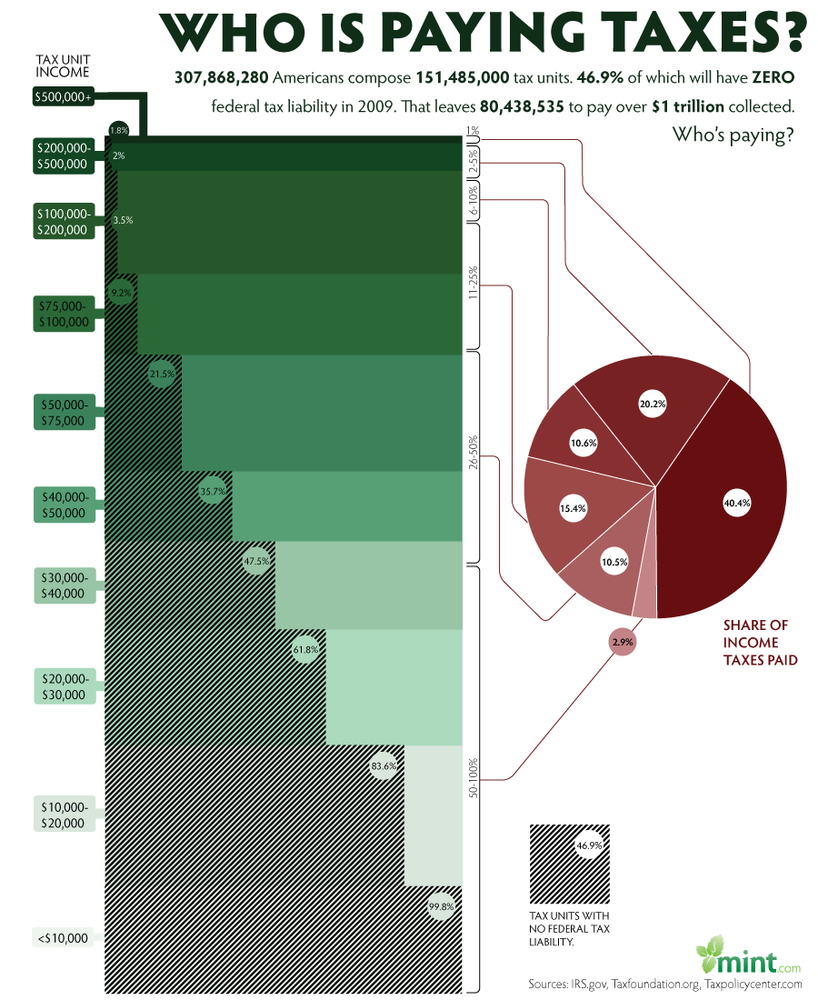 Who is Paying Taxes? | 47% of households don't – Full Chart/InfoGraphic