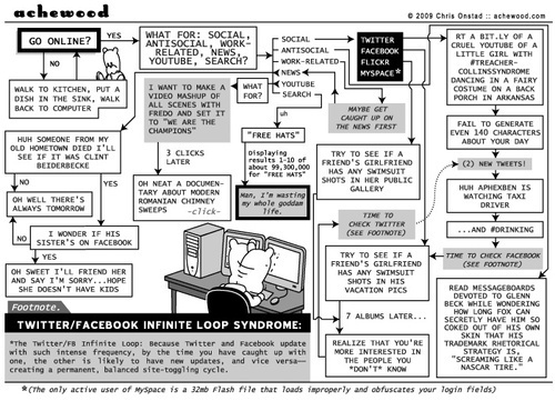 Funny: This Web Surfing Flowchart Is Way Too Accurate - @Gizmodo