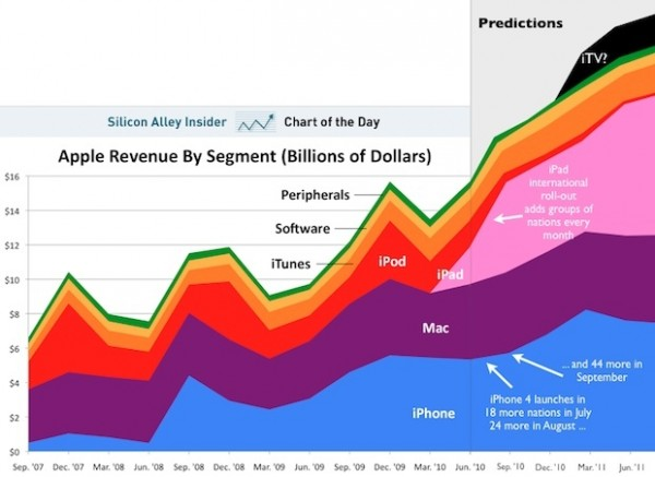 Crystal Ball: Apple's Future Product Revenues Will Blow Your Mind | Fast Company