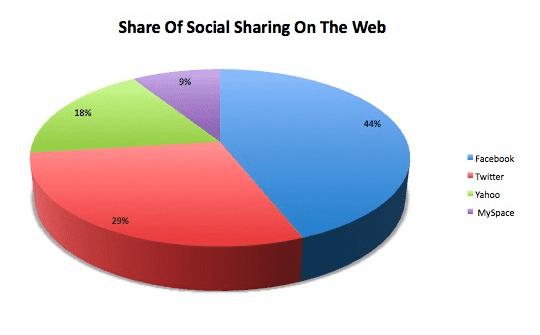 5 New Studies Show Facebook a Marketing Powerhouse