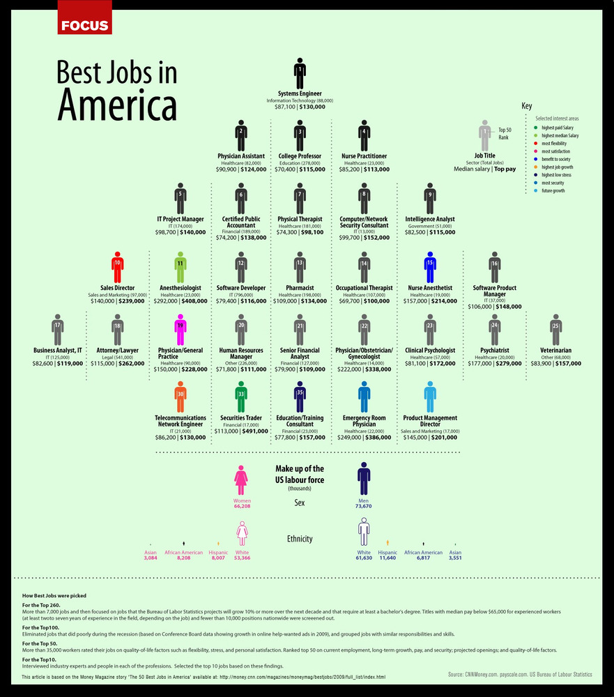 The Best Jobs In America (Infographic)
