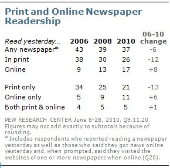 Chart: Print and Online Readership - Most growth online