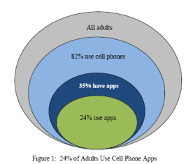 Growing Numbers in Mobile App Adoption