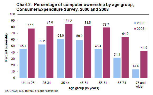 Chart 2. Percentage of computer ownership by age group, Consumer Expenditure Survey, 2000 and 2008