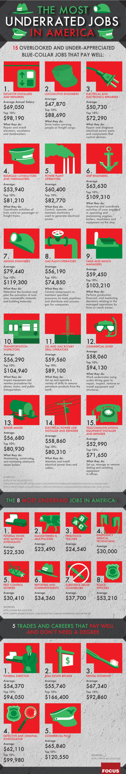 The Most Underrated Jobs in America (Infographic)
