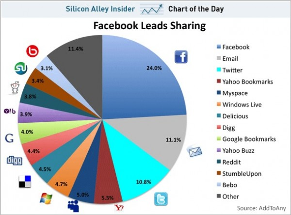 Chart: How People Share Content On The Web (Facebook, Email