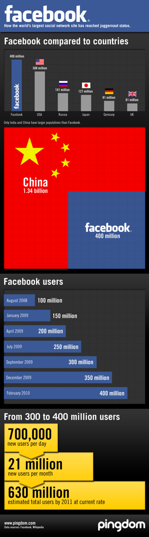 Facebook User Numbers [infographic] all in LESS than 10 years!