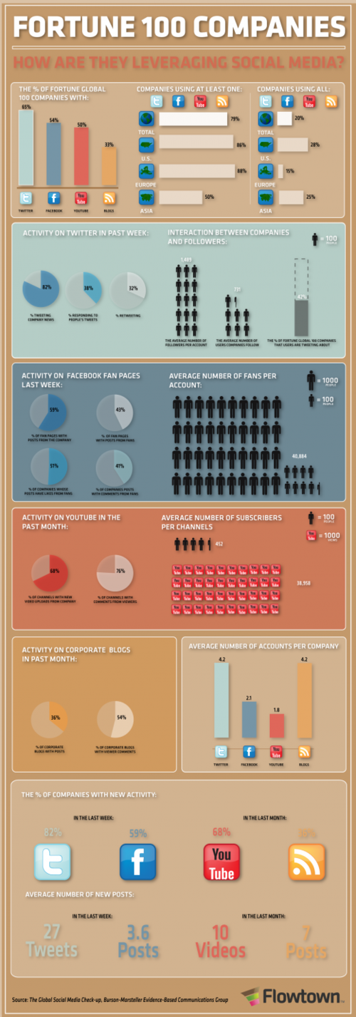 Fortune 100 Companies [infographic] Here is wow they use social media.