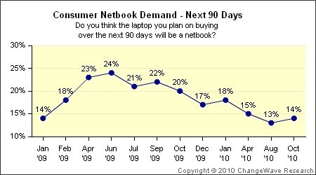 Netbook demand plummets while shoppers snap up iPads (chart)
