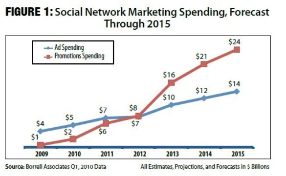 Social Network Ad Spending to Grow 600%