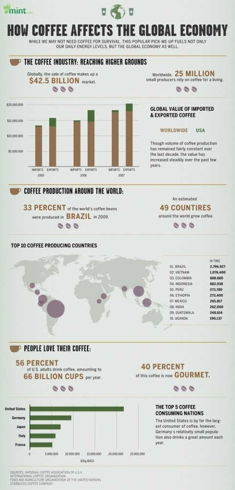 Coffee and the Global Economy [infographic] – Love this!