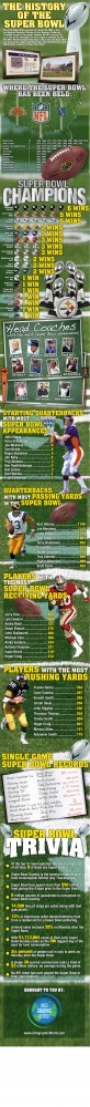 The History of the Super Bowl [infographic]
