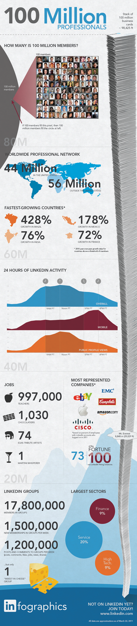 100 Million LinkedIn Members