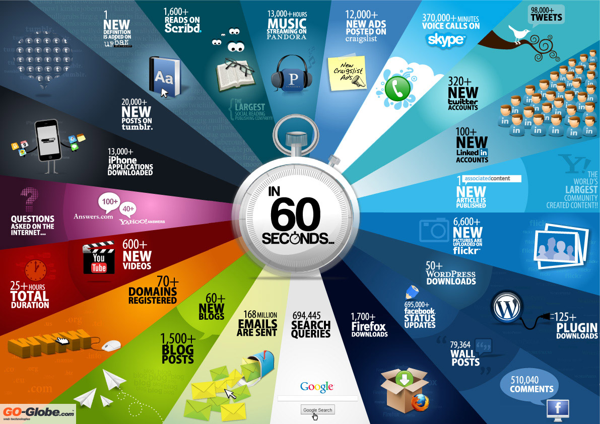 What happens on the web every 60 seconds