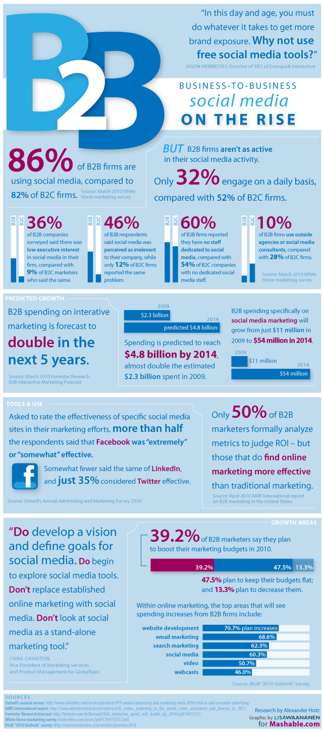 The State of B2B Social Media Marketing [INFOGRAPHIC]