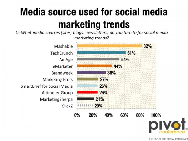 The Top 10 Marketing Sites for Social Media Marketing Trends by Brian Solis