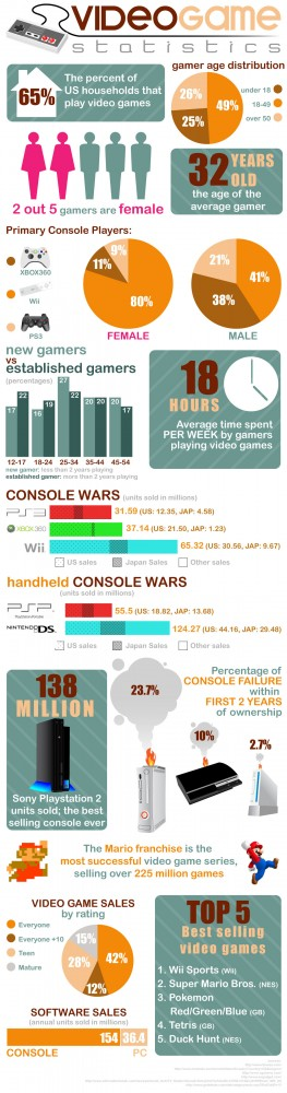 Gaming by the Numbers: Video Game Statistics