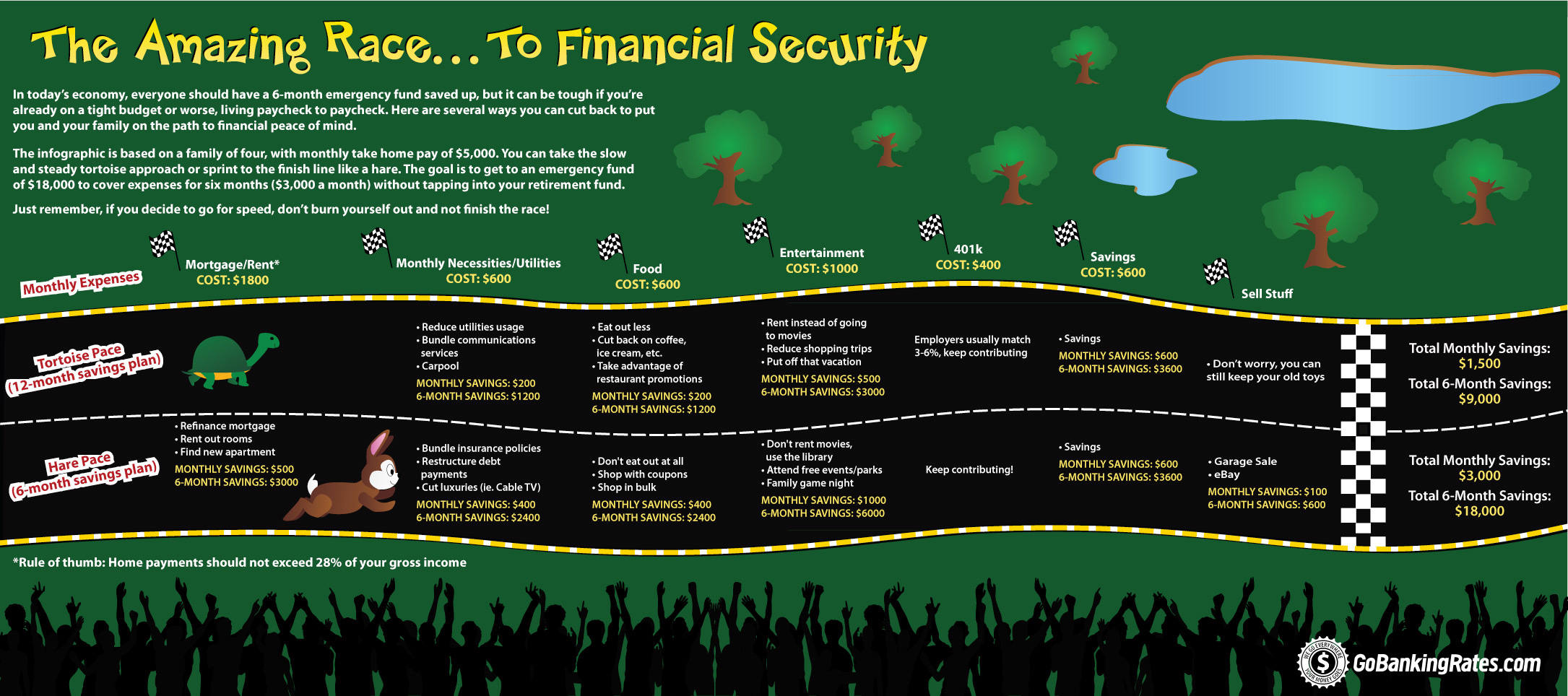 The Amazing Race to Financial Security (InfoGraphic)