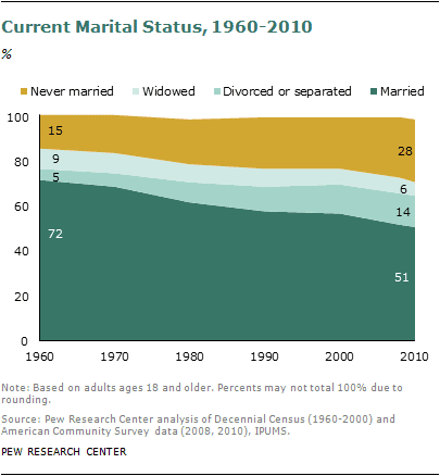 Kind of sad… Barely Half of U.S. Adults Are Married – A Record Low