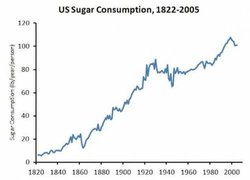 No wonder we're so fat.. Chart: Americans now eat over 100 lbs of sugar each year!
