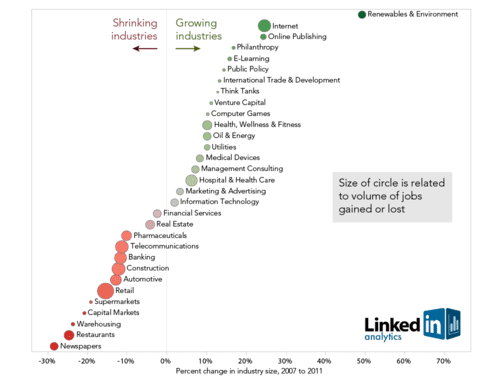 Chart: Is your Industry Growing or Shrinking? Digital Wins