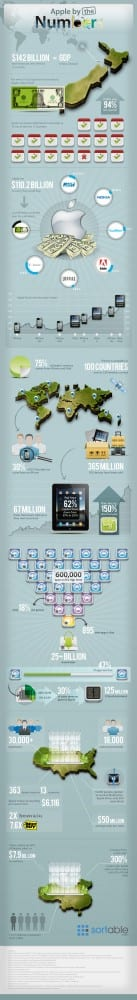 Apple by the Numbers [INFOGRAPHIC]