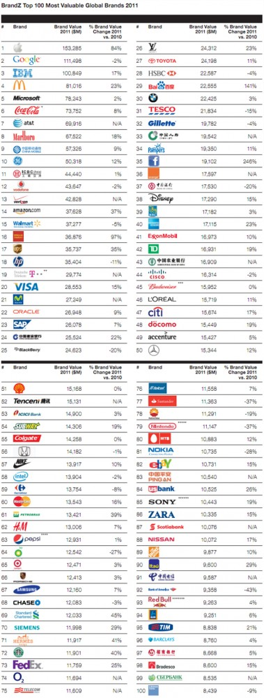 Top-100-Most-Valuable-Brands-Report