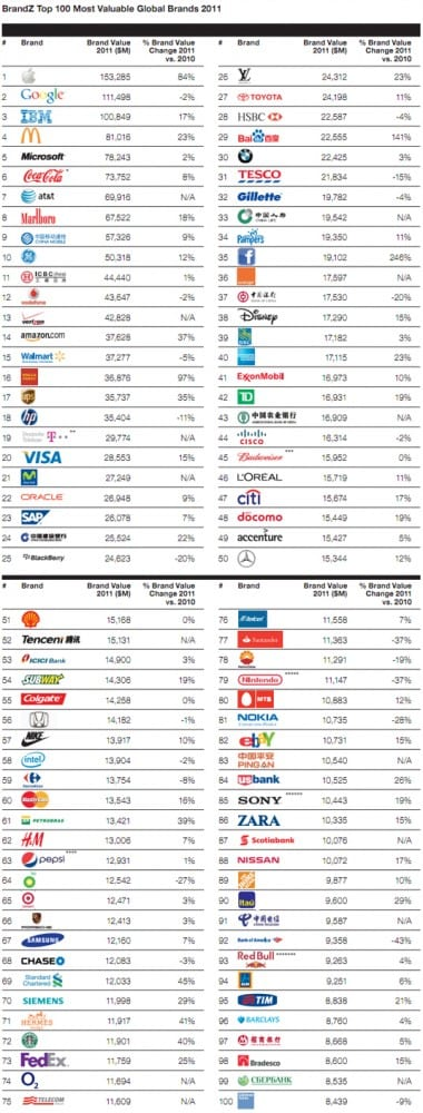 Top 100 Most Valuable Brands 2011 by @BrandZ