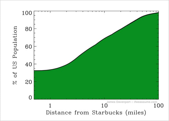 60% of Americans are within 10 miles of a Starbucks