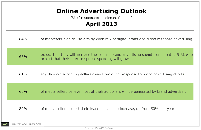 Vizu-Online-Advertising-Outlook-Apr2013
