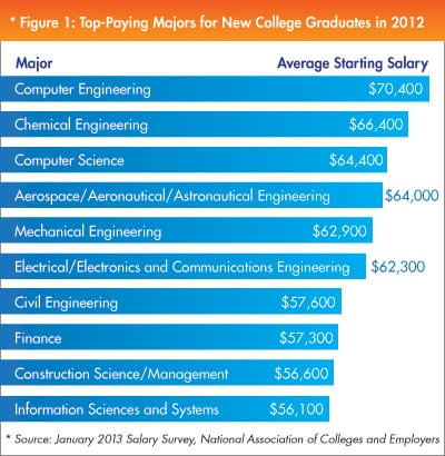 Engineering easy majors in college that pay well