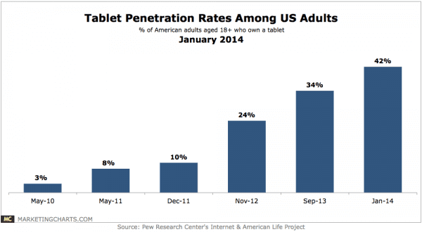 Pew-Tablet-Adoption-Trends-US-Adults-Jan2014.png
