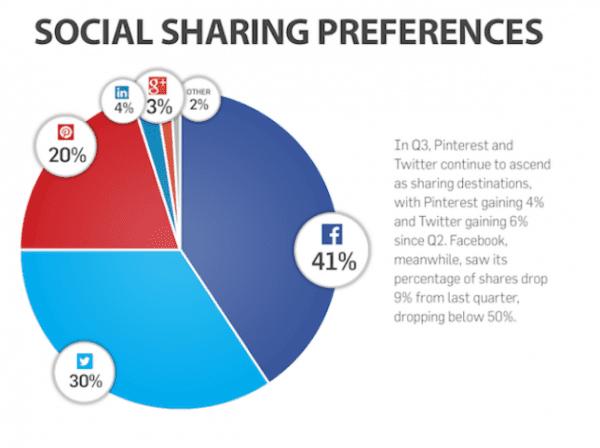 socialsharing2013