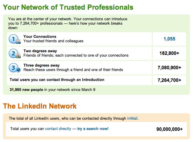 LinkedIn Network Stats - Paul Helmiick