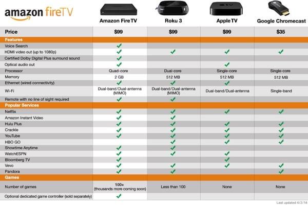 Comparison Chart Amazon Fire Tv Vs Apple Tv Vs Roku Vs