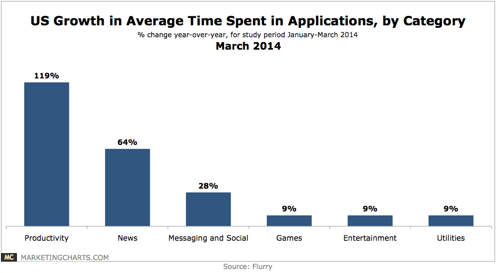 Time Spent in Mobile Apps, by Category