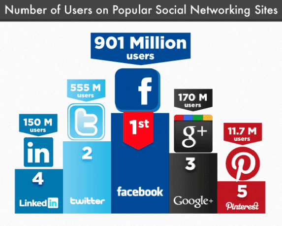 number-of-users-on-social-networks-infographic-clip