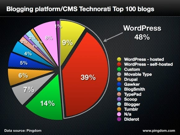 Publishing platforms for top 100 blogs