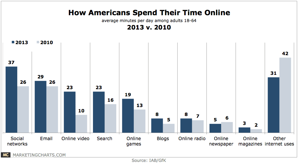 IABGfK-How-Americans-Spend-Their-Time-Online-2013-v-2010-May2014