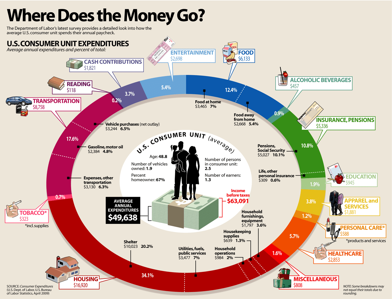 Where Does Our Money Go?