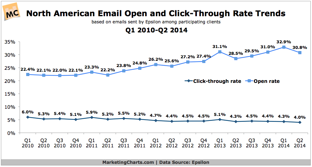 2014Q2 email campaign open and click through rates