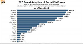 L2-B2C-Brand-Adoption-of-Social-Platforms-Nov2014.png