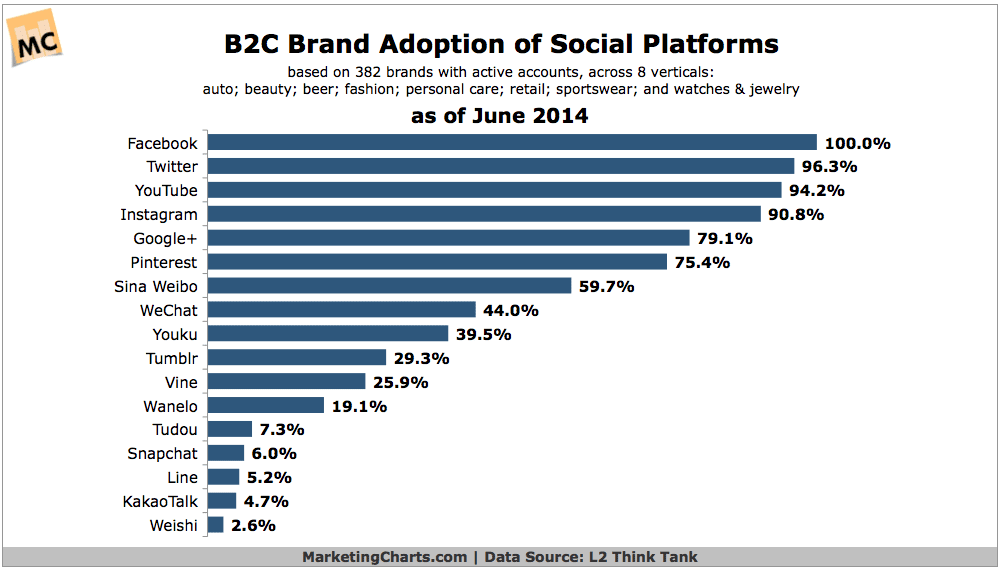 L2-B2C-Brand-Adoption-of-Social-Platforms-Nov2014