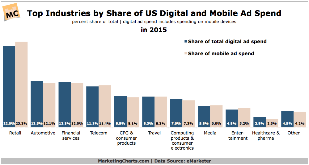 eMarketer-Top-Industries-by-Share-of-Digital-Mobile-Ad-Spend-in-2015-May2015