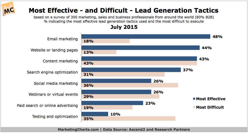 Marketers: Lead Gen Effectiveness Improves; Email Most Effective