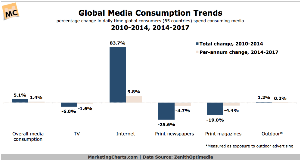 Media Consumption Trends – Is this you?