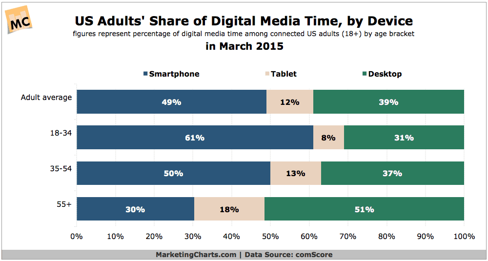 Smartphones Account For Half of US Adults' Digital Media Time