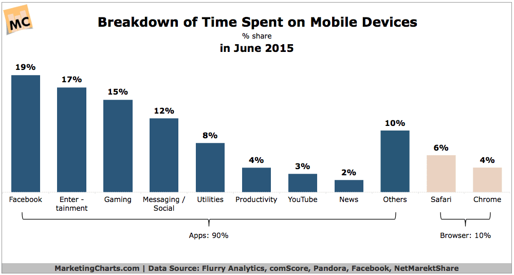 90% of US Mobile Internet Time is in Apps vs Browser